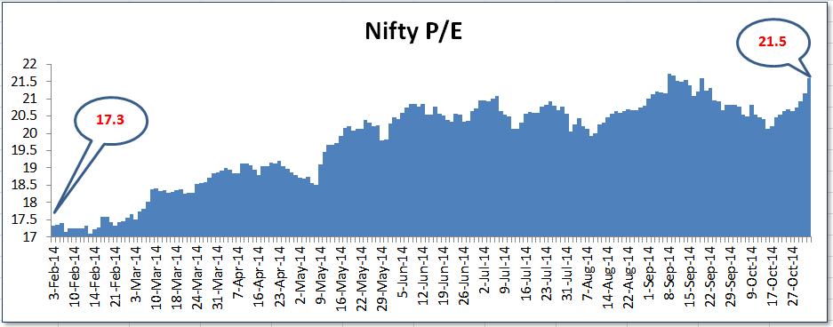 Nifty-PE-Oct2014