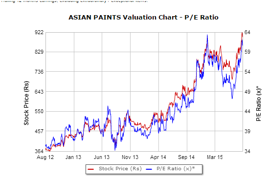 Asian Paints Share Price: Live NSE/BSE Asian Paints Stock