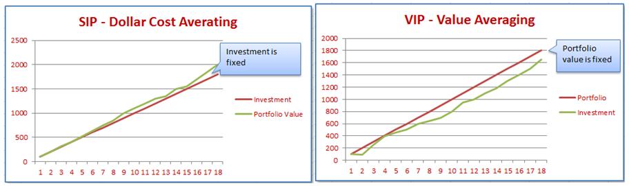 Value Averaging gives better returns than dollar cost averaging