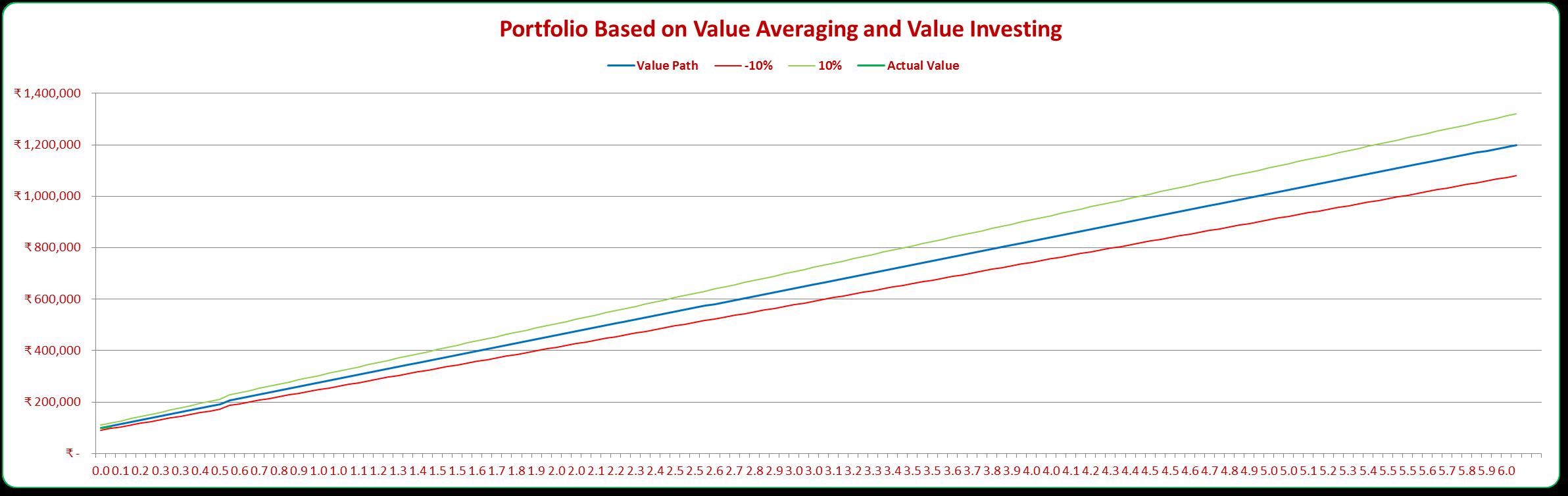 Value Investing Portfolio - Value Path